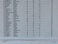 Tablice wyników