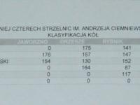 Dzisiaj w klasyfikacji kół łowieckich zwyciężył Żubr Pszczyna